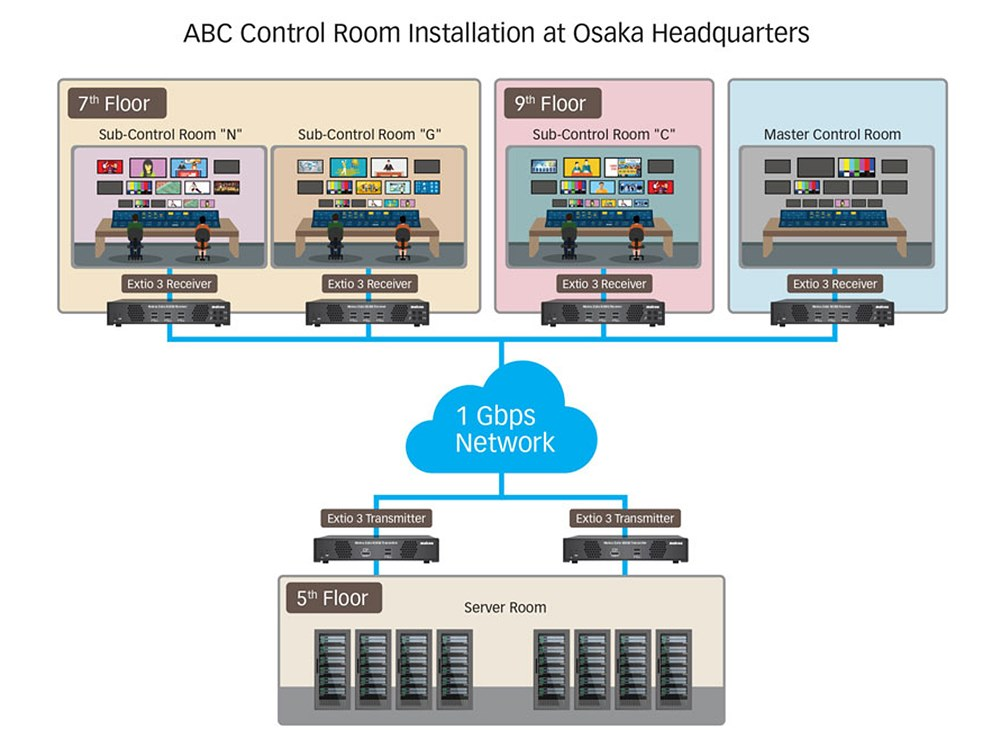 오사카 ABC 방송국 본사의 제어실 운용도, Extio 3 IP KVM는 직원이 마스터 제어실에서 보조 제어실 장비에 쉽게 액세스할 수 있도록 하여 안전한 중앙 집중식 리소스 관리를 제공한다
